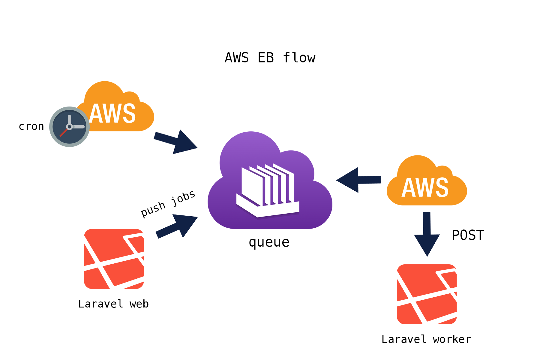 AWS EB worker flow