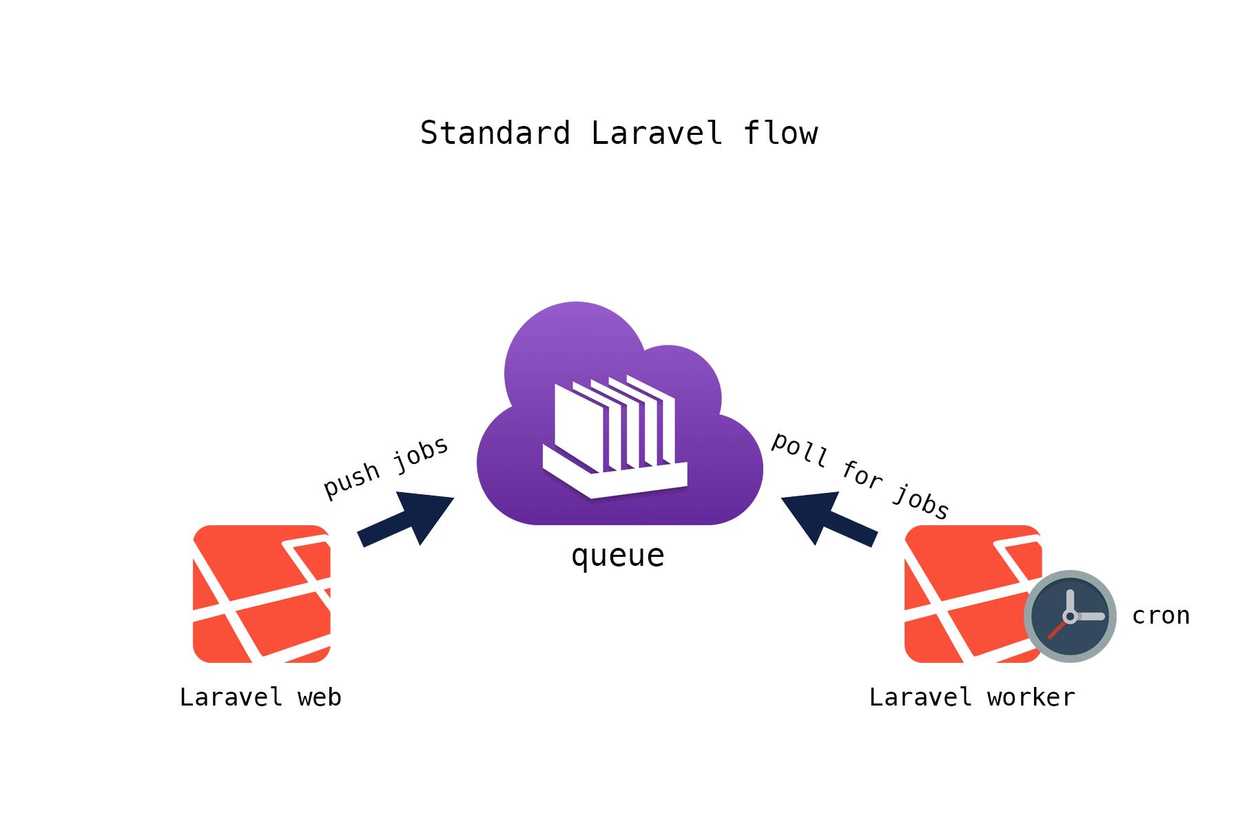 Laravel queue flow